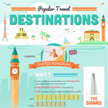 The Most Popular Travel Destinations Infographic