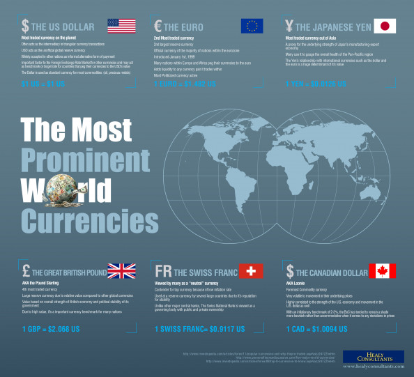 The Most Prominent World Currencies Infographic