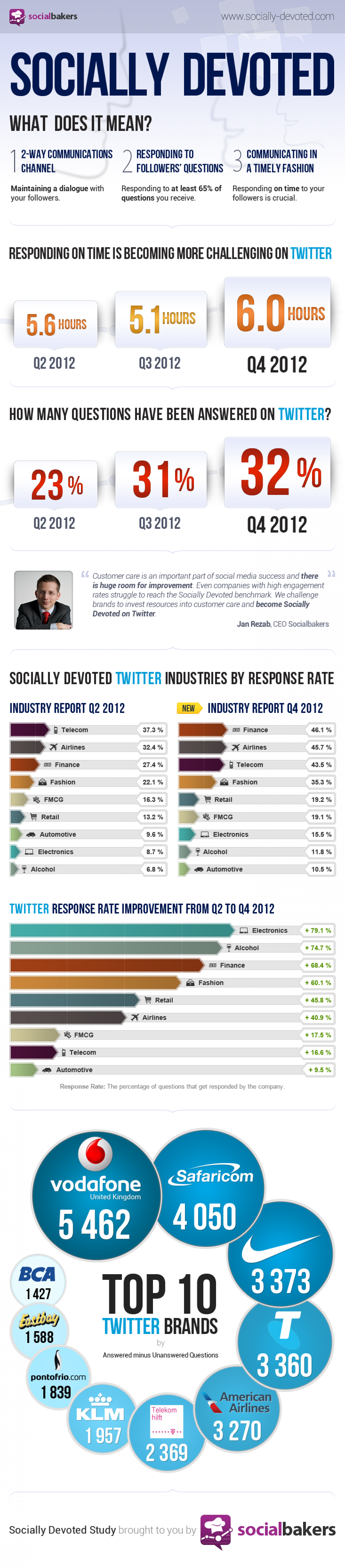 The Most Socially Devoted Industries on Twitter Infographic