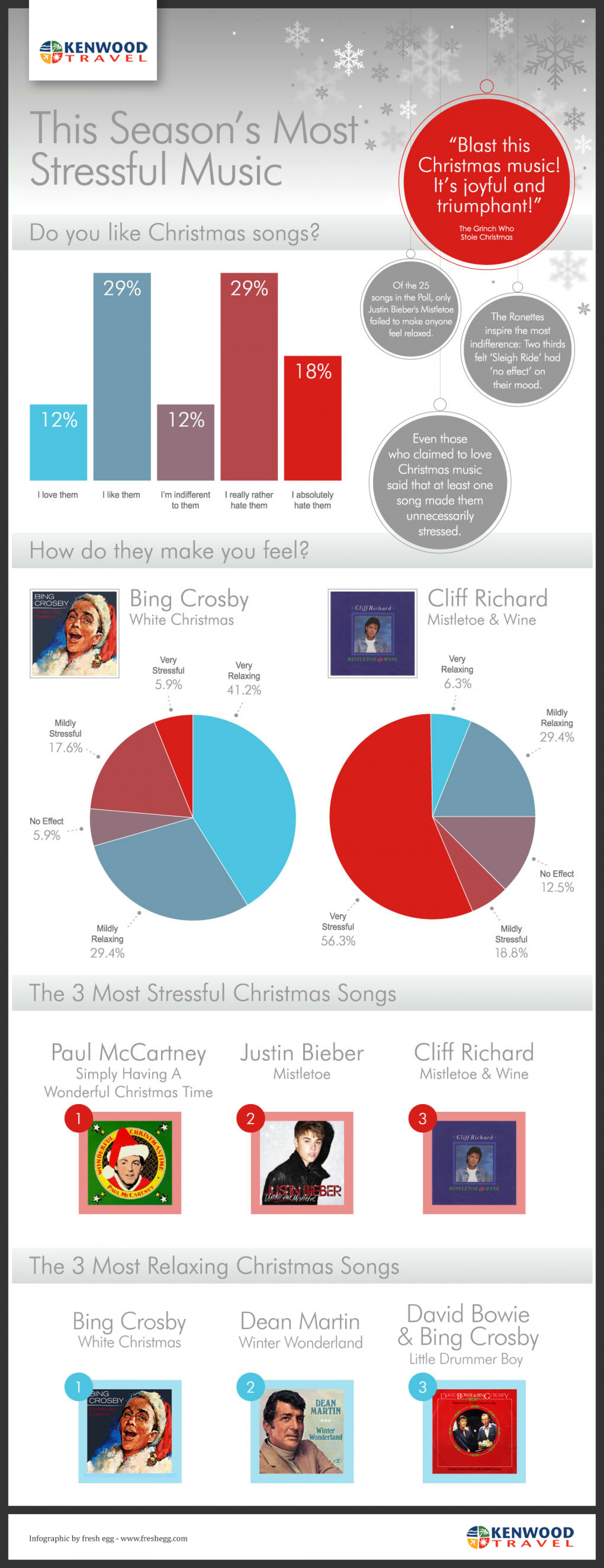 The Most Stressful Christmas Music Infographic