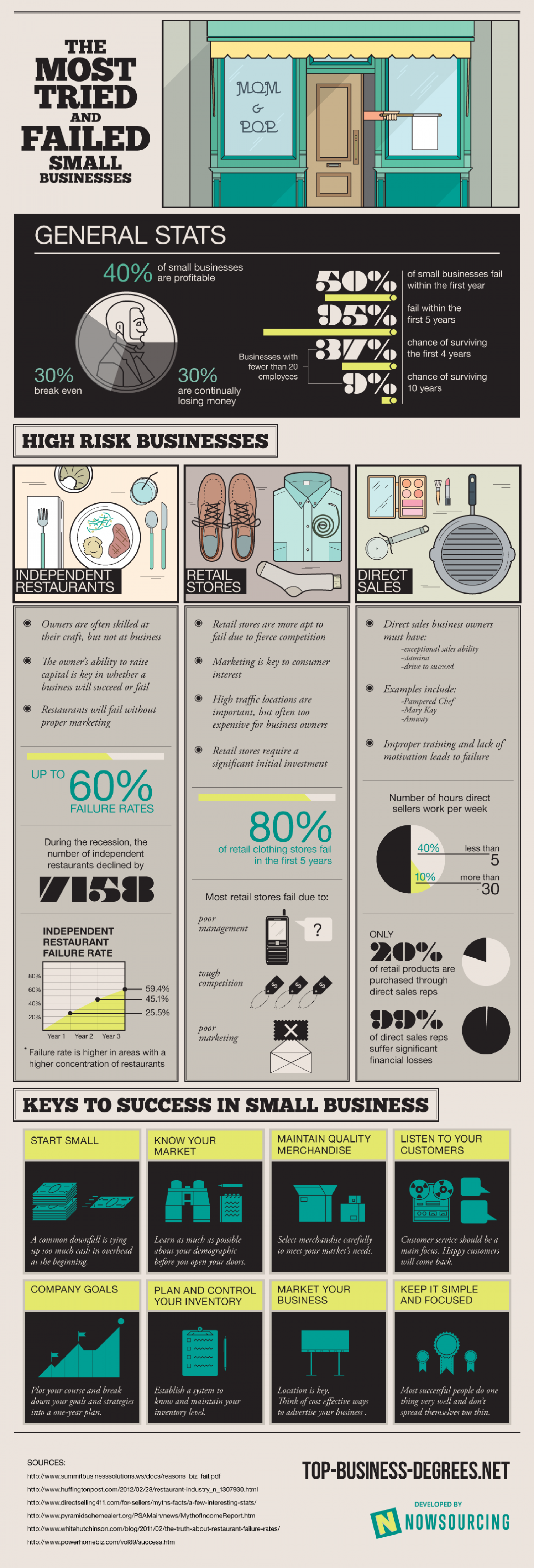 The Most Tried and Failed Small Businesses Infographic