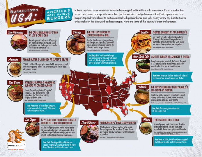 The Most Unique Burgers in America