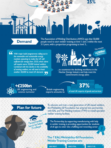 Welding industry: a state of flux Infographic