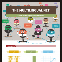 The Multilingual Net Infographic