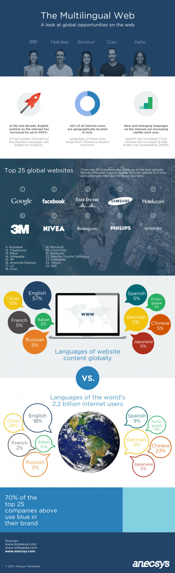 The Multilingual Web