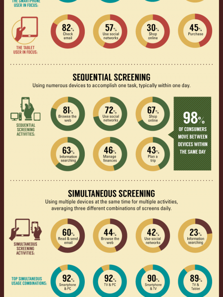 The Multi-Screen Integrated Customer Experience Infographic