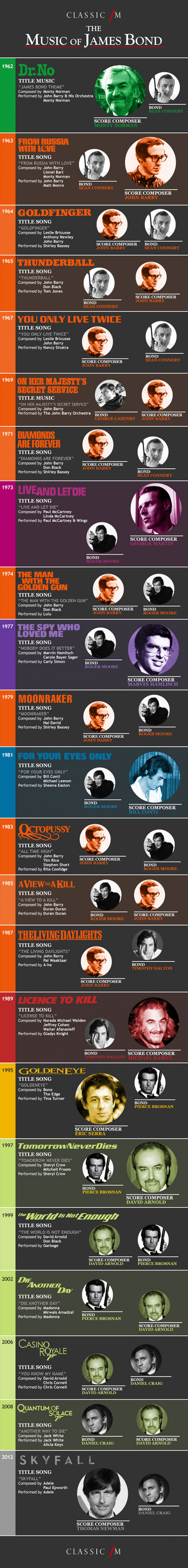 The Music of James Bond Infographic