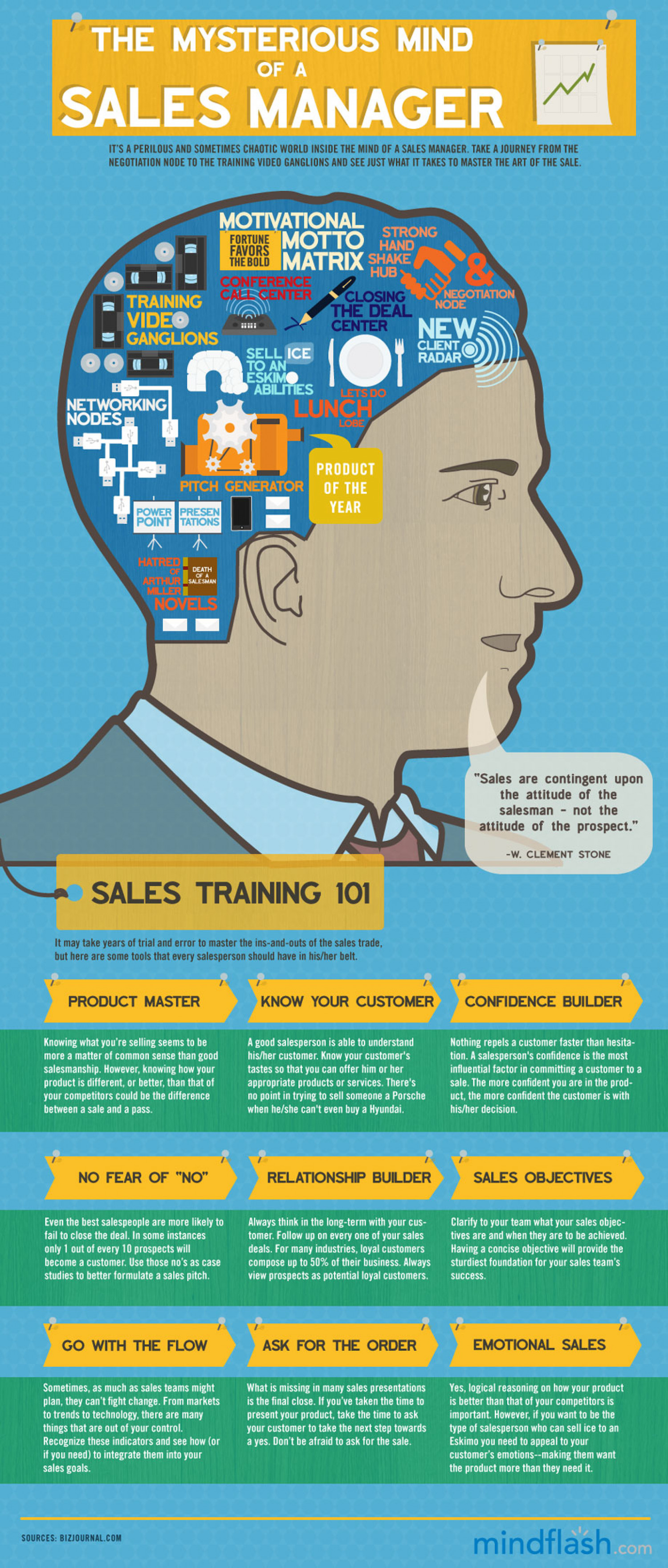 The Mysterious Mind of a Sales Manager Infographic