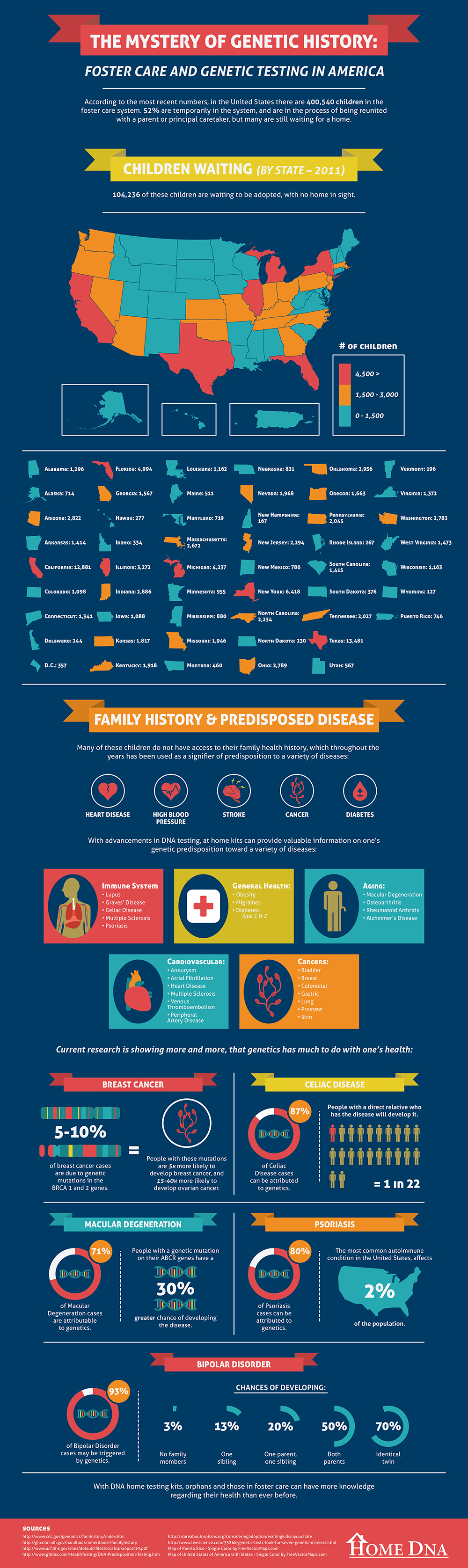 The Mystery of Genetic History [Infographic]