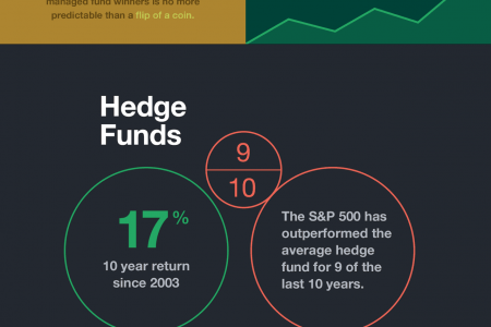 The Myth of the Successful Money Manager Infographic