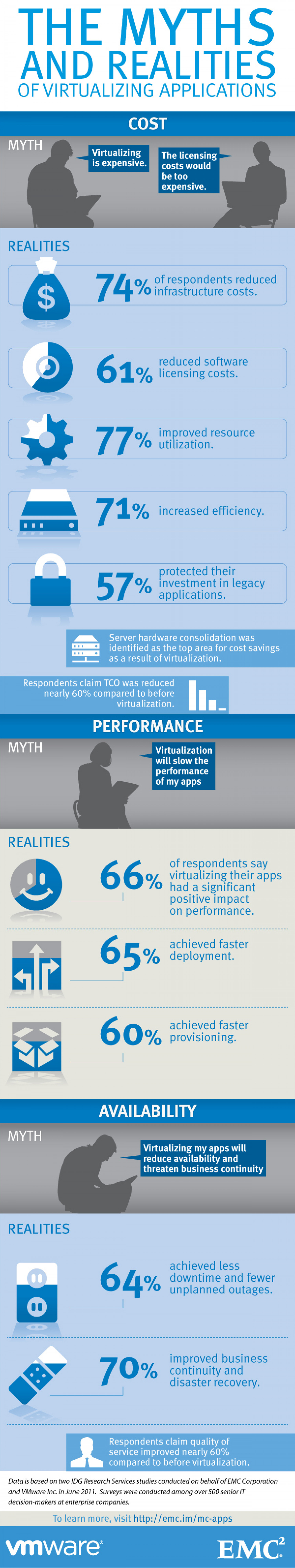 The Myths and Realities of Virtualizing Applications Infographic