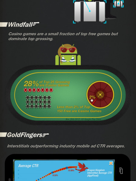 The Name's Droid, Android Infographic