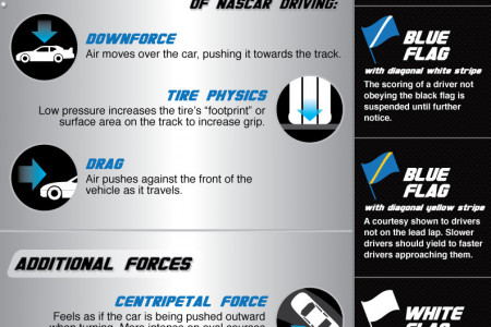 The NASCAR Nationwide Children's Hospital 200 Official Fan Guide Infographic