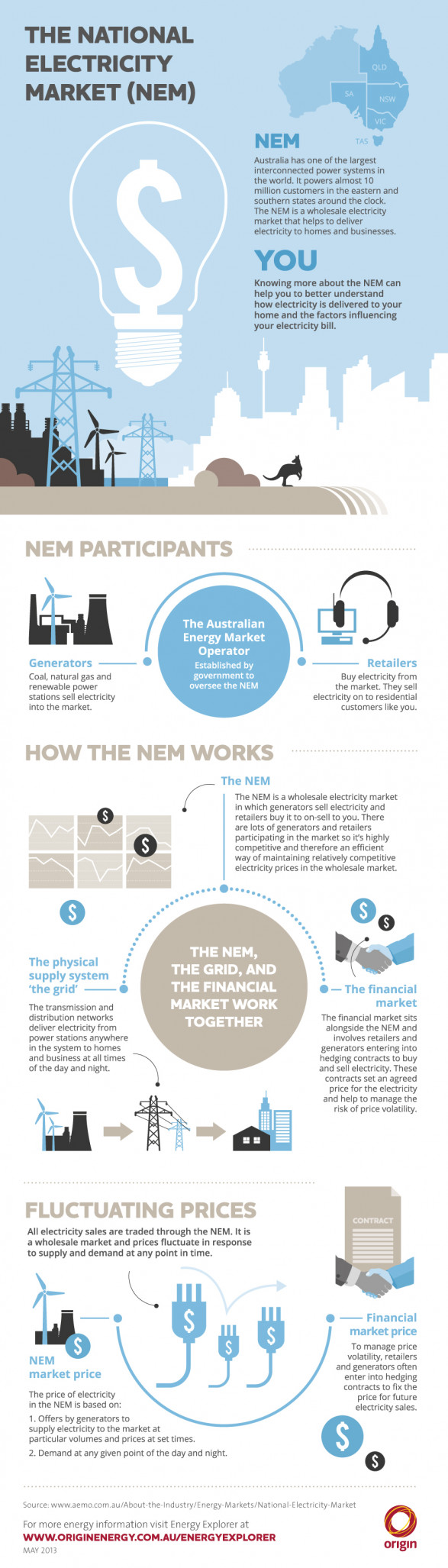 National Electricity Market (NEM) Business In Australia [INFOGRAPHIC]