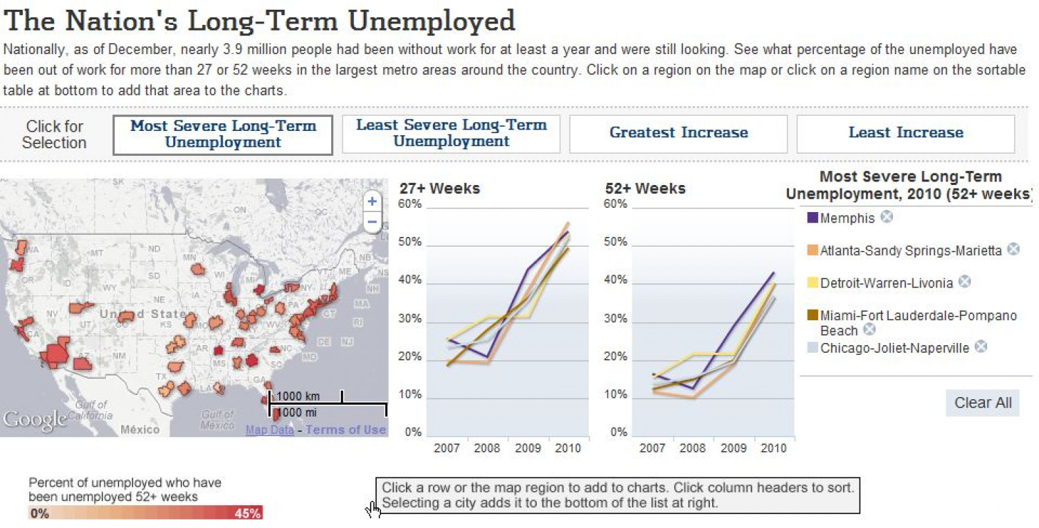 The Nation's Long-Term Unemployed  Infographic