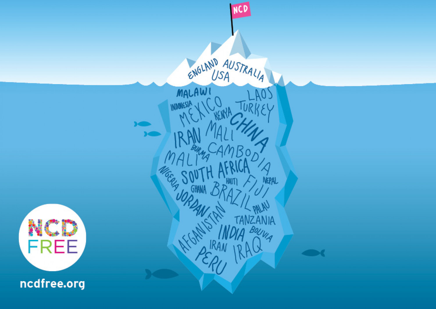 The NCD iceberg Infographic