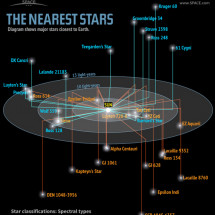 The Nearest Stars to Earth Infographic