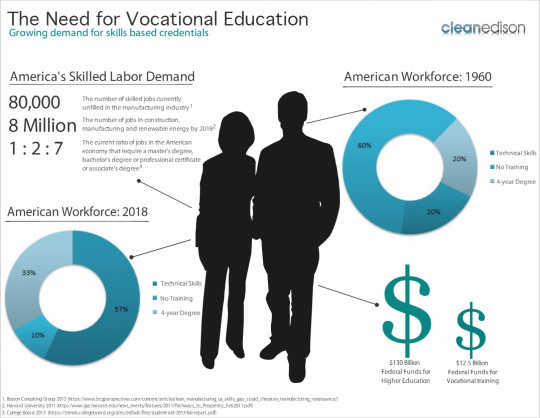 The Need for Vocational Education