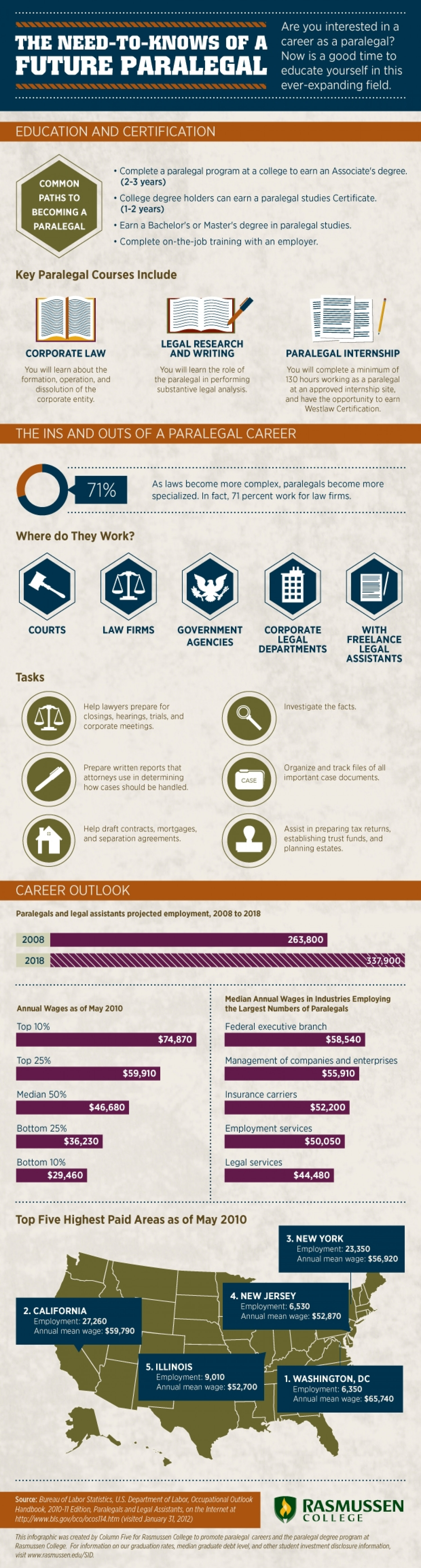 The Need to Knows of a Future Paralegal Infographic