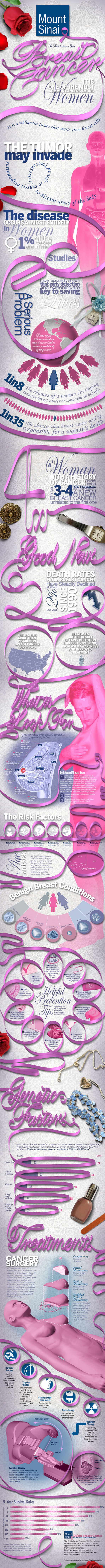 The Need-to-Know About Breast Cancer Infographic