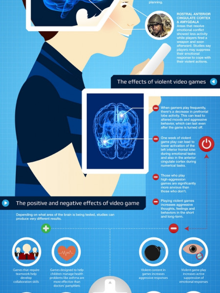 The Neurology of Gaming Infographic