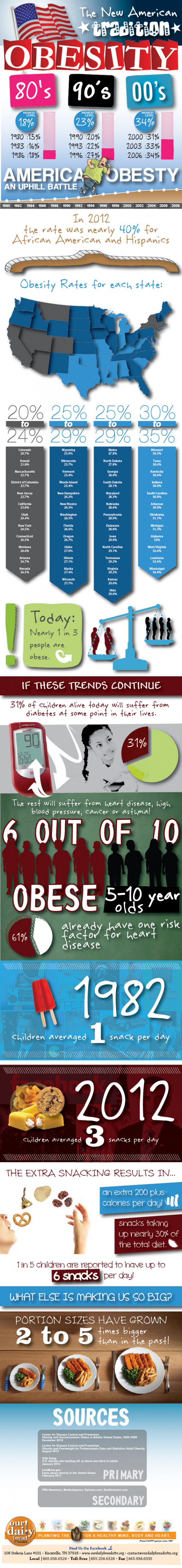 the new american tradition obesity 503e68b2a0f71 w587 Did You Know You May Be Obese?[Infographic]