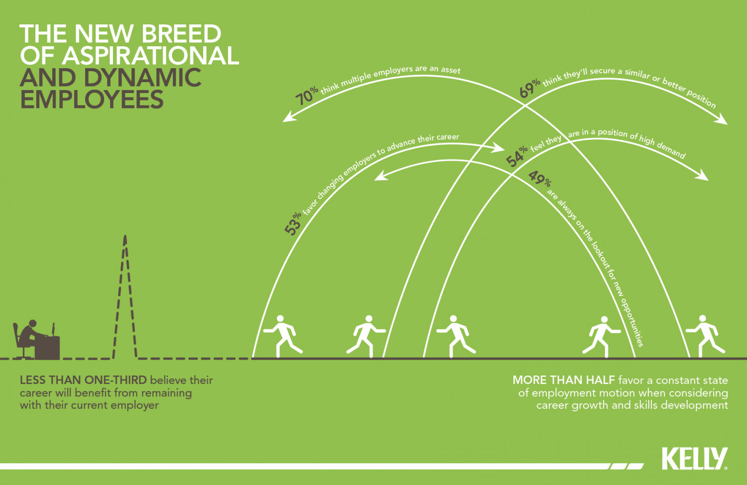 The new breed of aspirational and dynamic employees Infographic