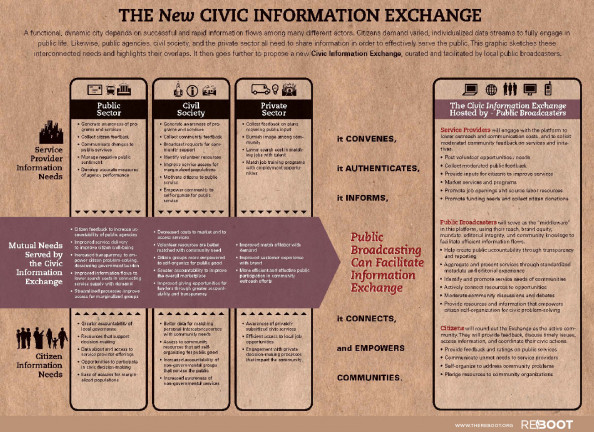 The New Civic Information Exchange Infographic