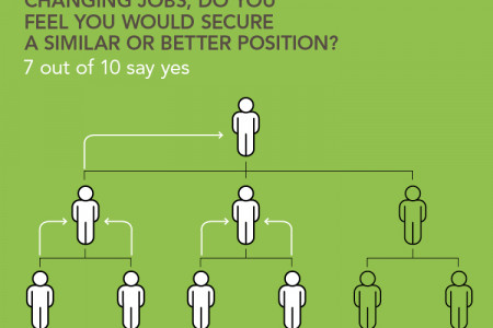 The new confidence of the workforce Infographic