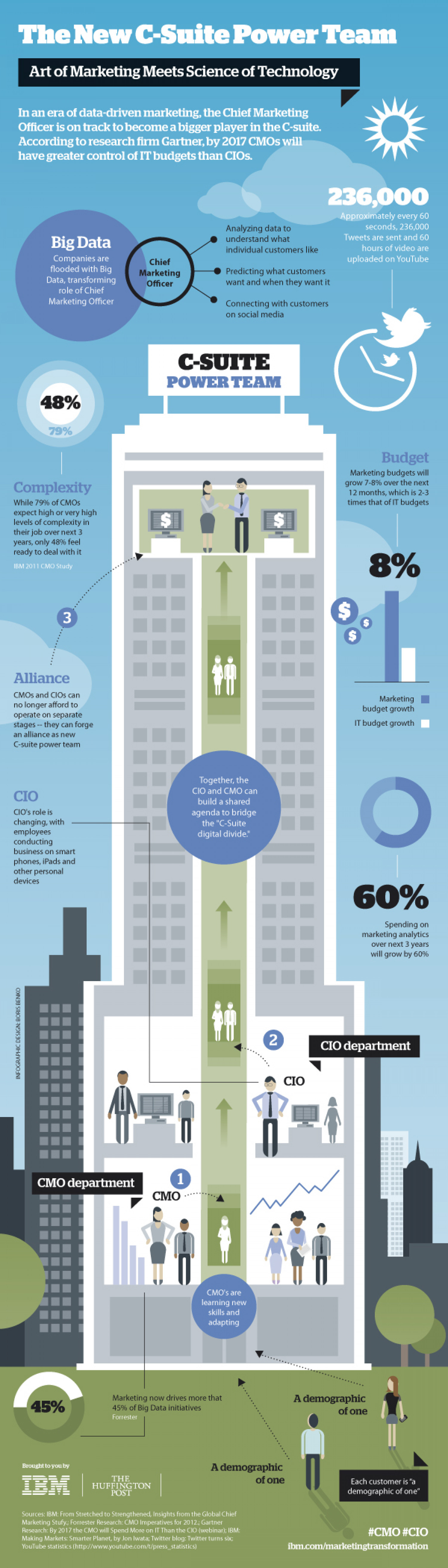 The New C-Suite Power Team Infographic