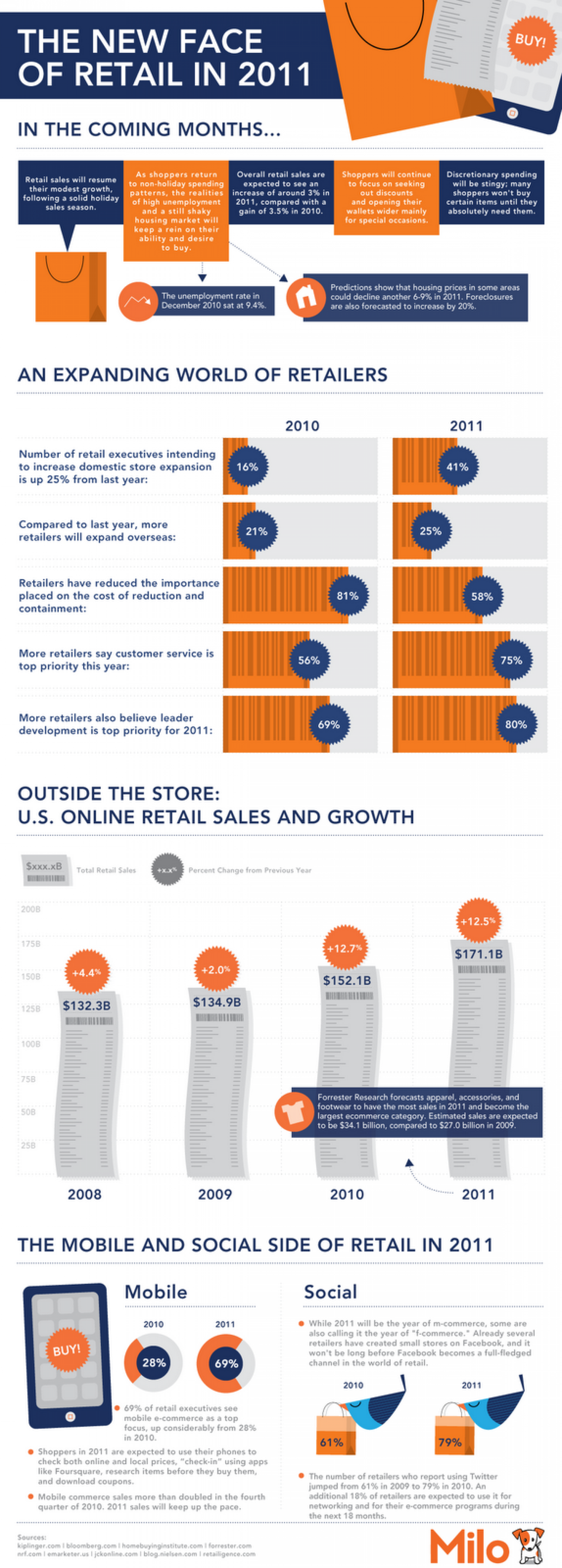 The New Face of Retail in 2011 Infographic