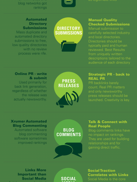The New Face of SEO: How SEO Has Changed in a Panda & Penguin Era Infographic