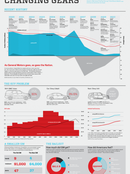 The New General Motors Infographic