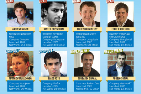 The New Generation Of Tech Millionaires (Under 30) Infographic