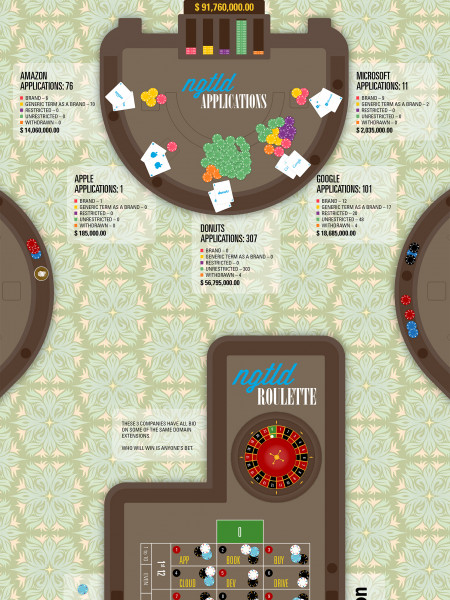 The New gTLD Casino Infographic
