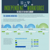 The New Independent Workforce Infographic
