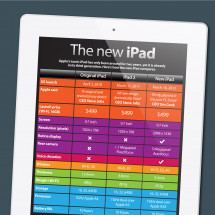 The new iPad Infographic