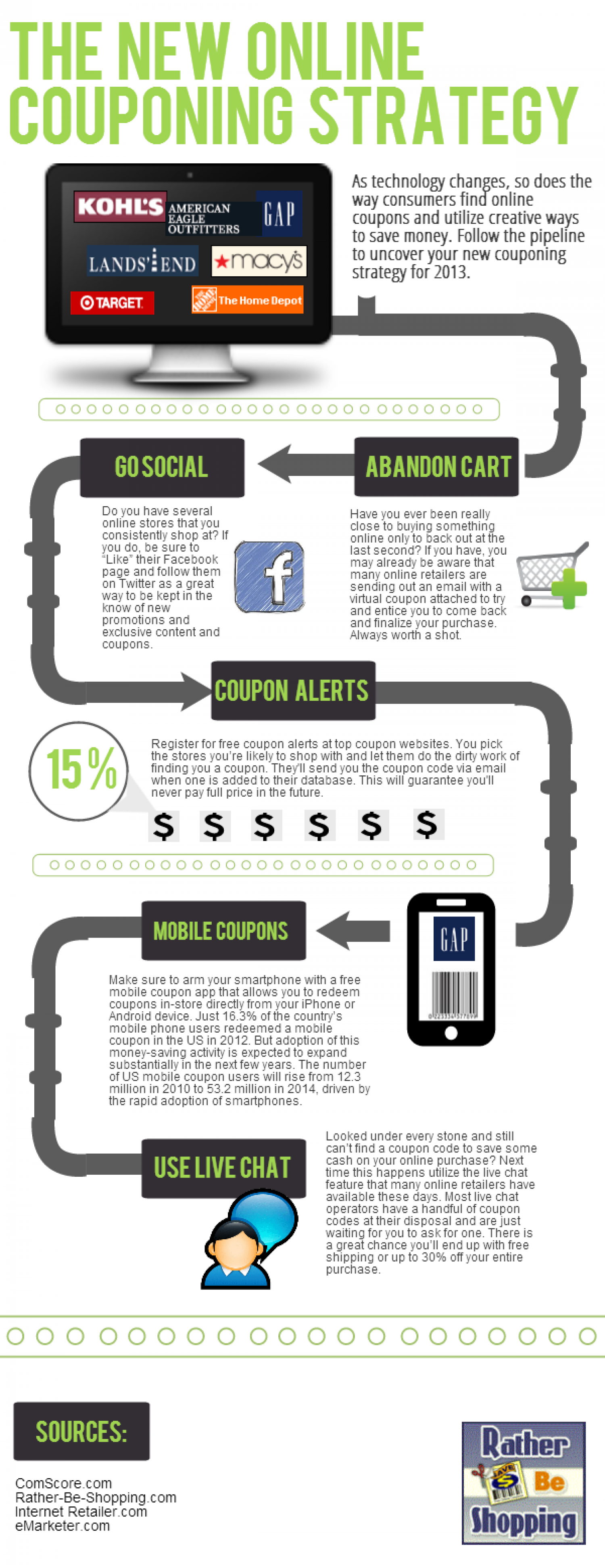 The New Online Coupon Strategy for 2013 Infographic