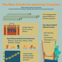 The New Trends for American Travelers Infographic