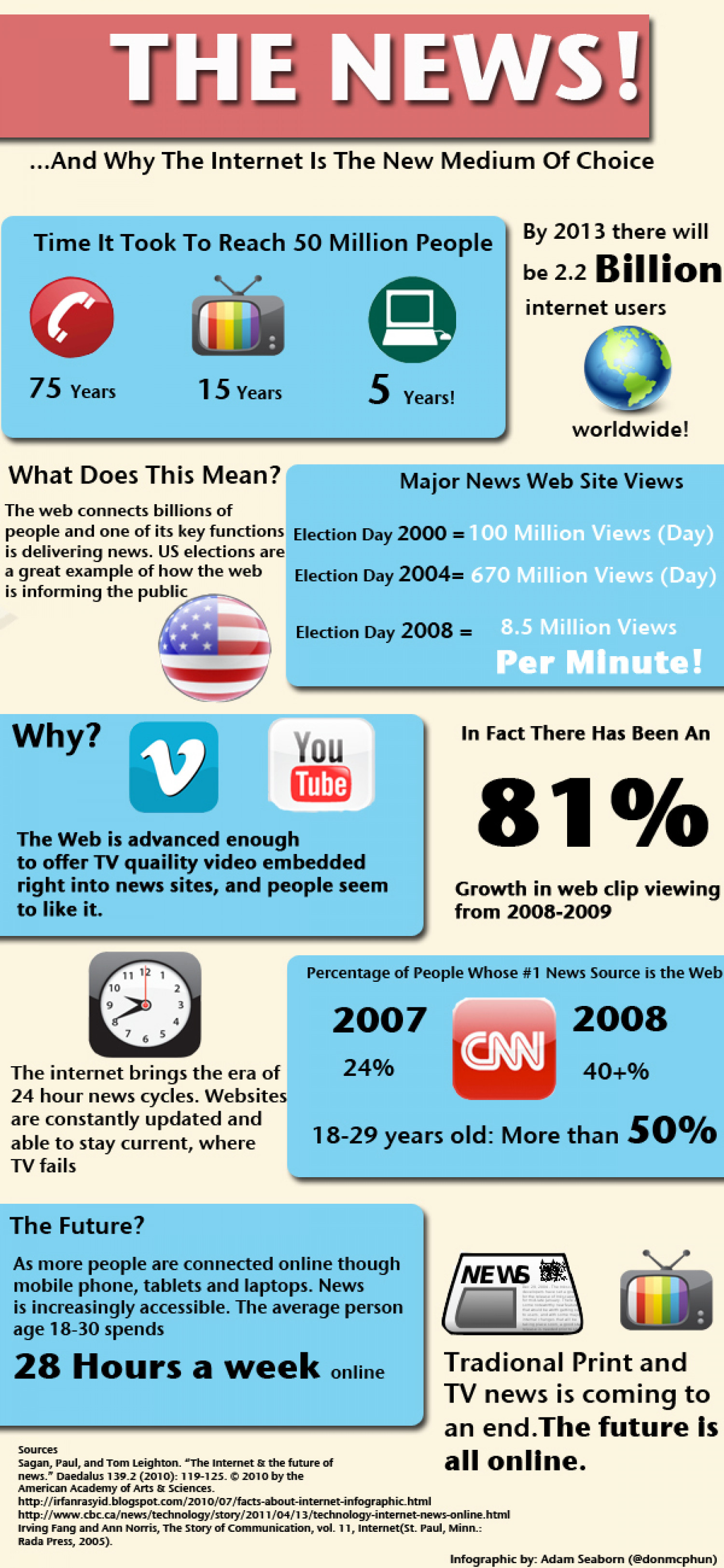 The News And Why the Internet is the New Medium of Choice Infographic