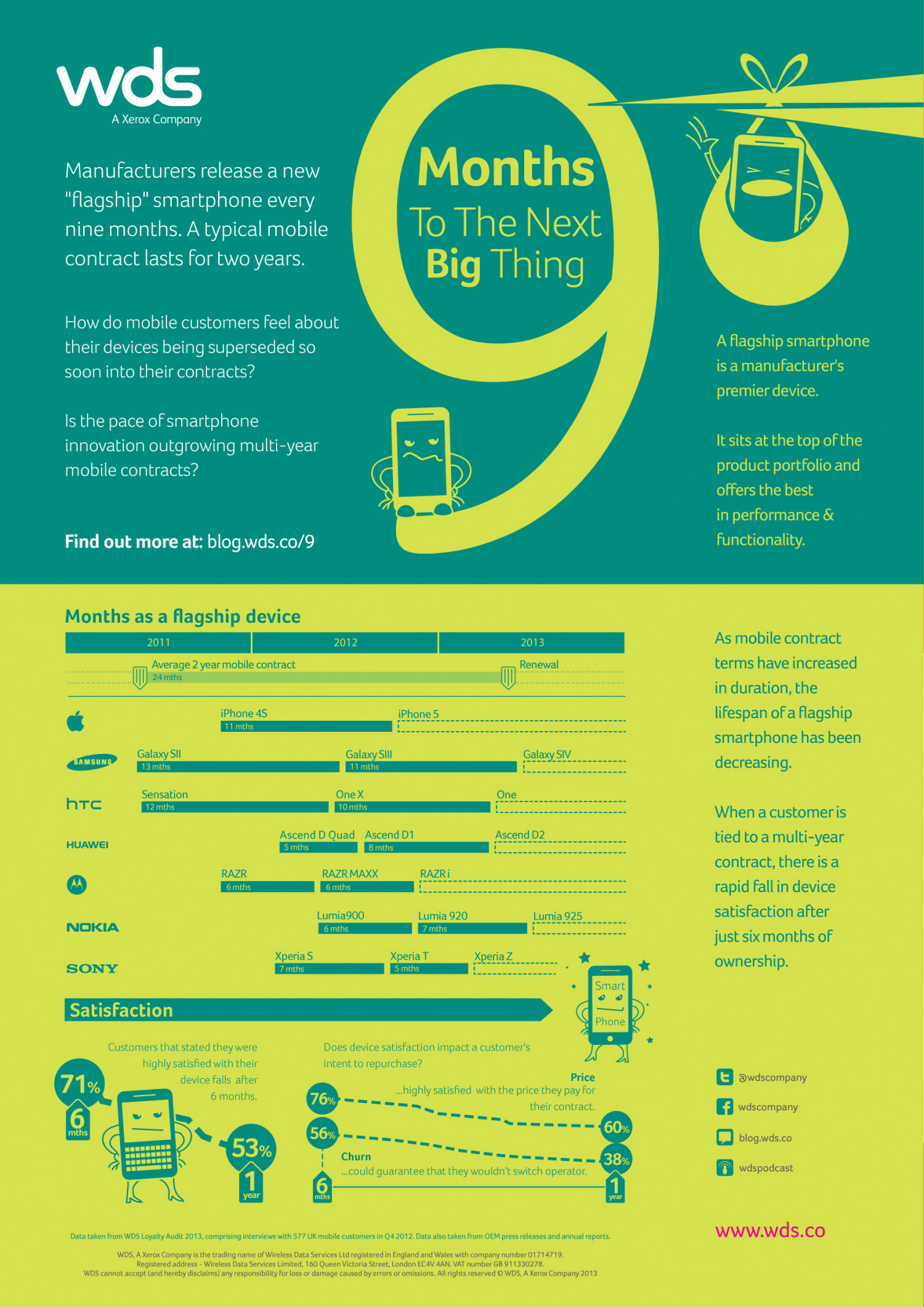 The Next Big Thing Infographic