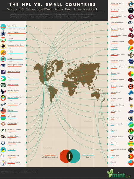 The NFL vs Small Countries Infographic