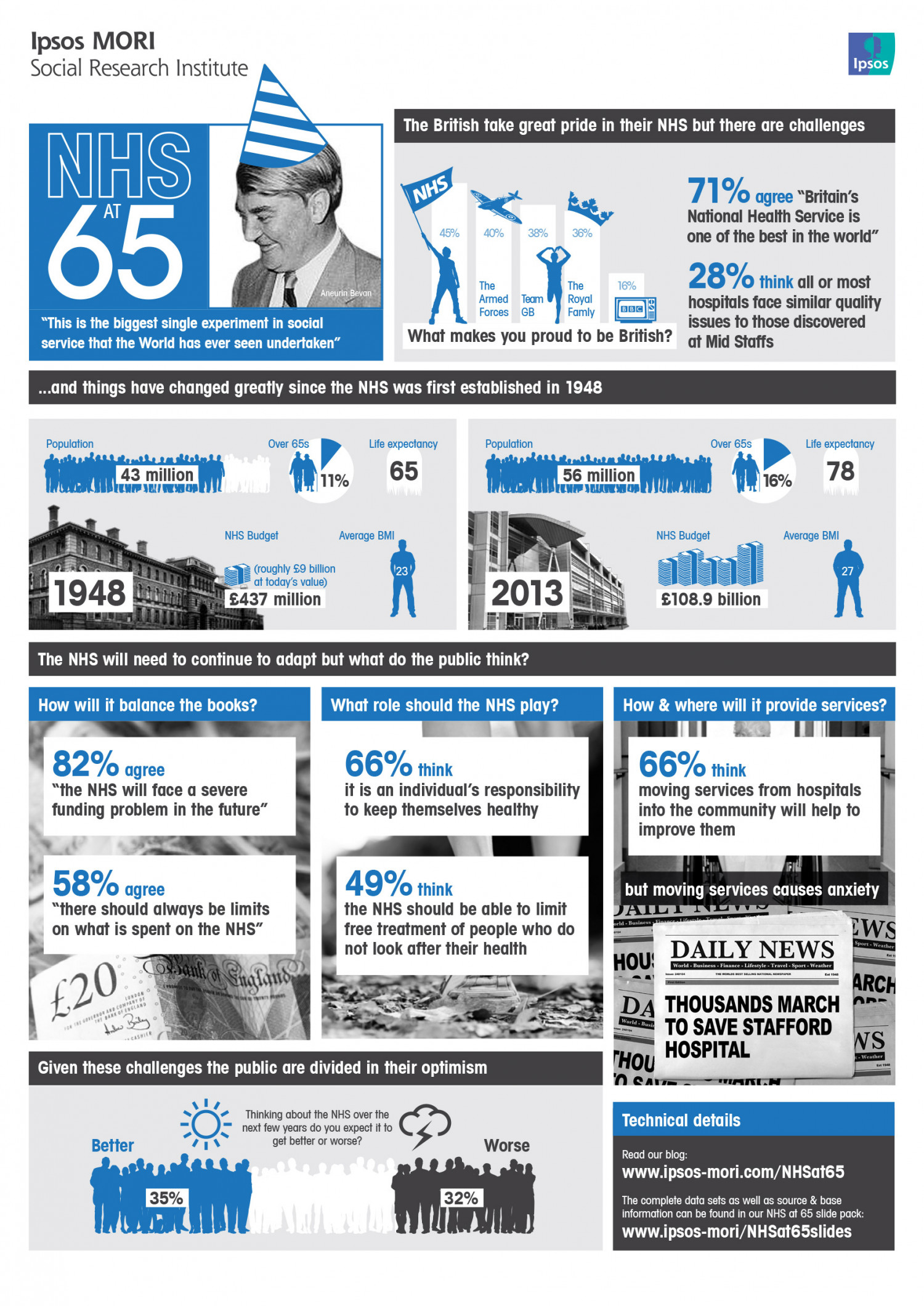 The NHS at 65 Infographic