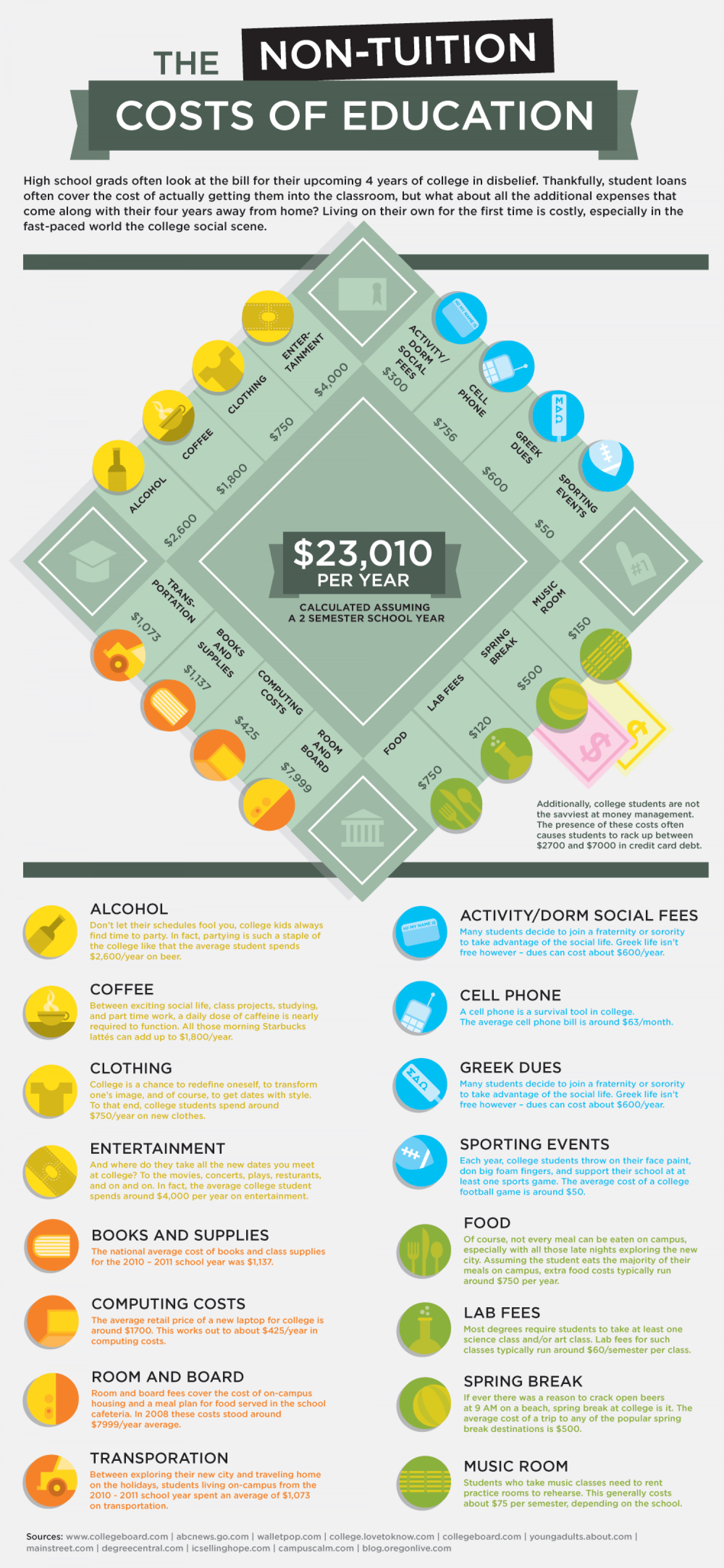 The Non-Tuition Costs Of Education Infographic