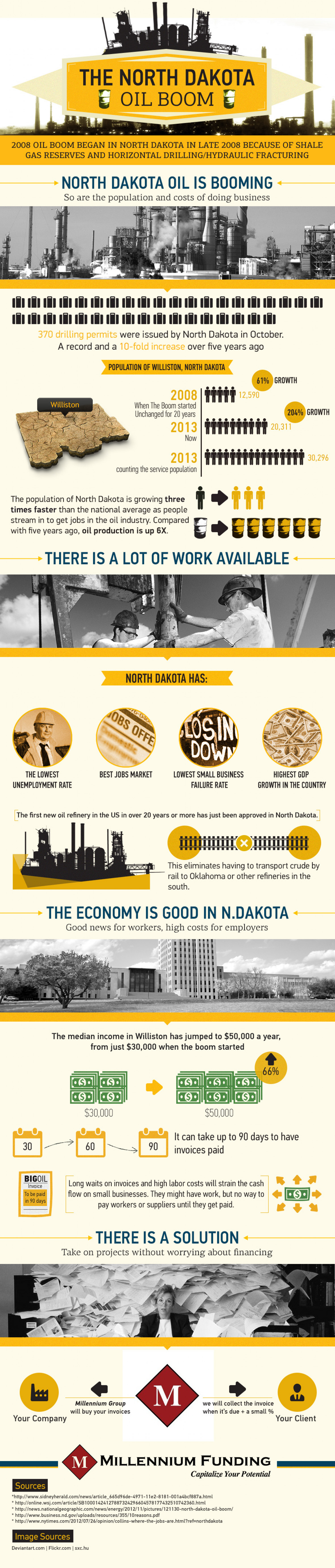 The North Dakota Oil Boom Infographic