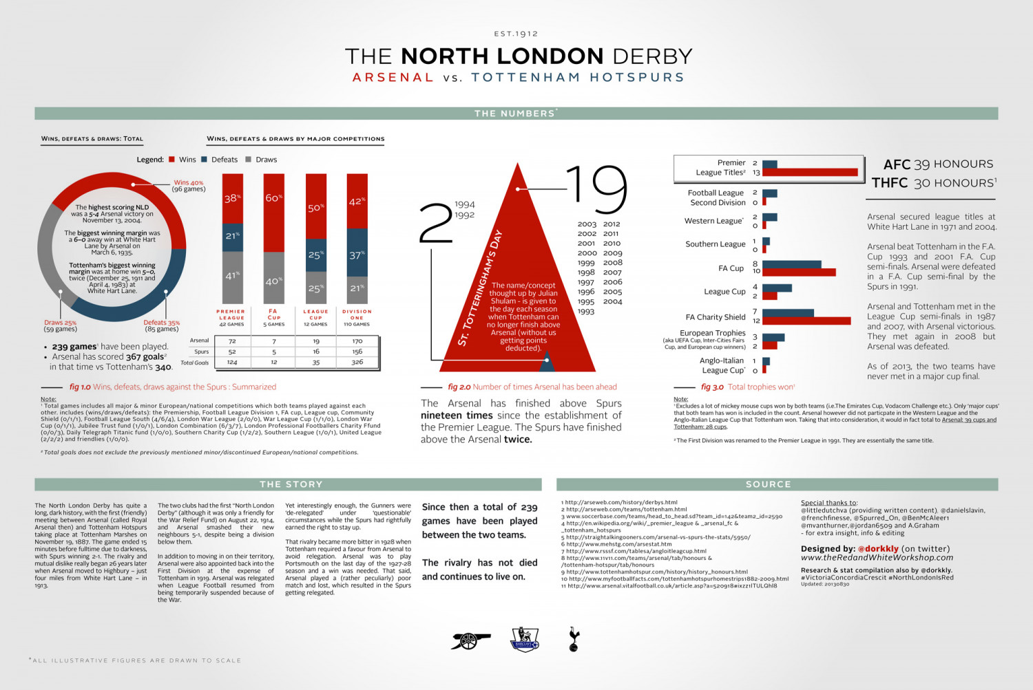 The North London Derby Infographic