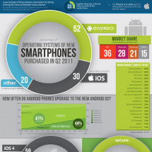 The Not-So-Smart Phones of 2011 Infographic