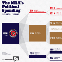 The NRA's Political Spending Infographic