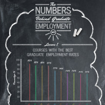 The numbers behind Graduate employment Infographic