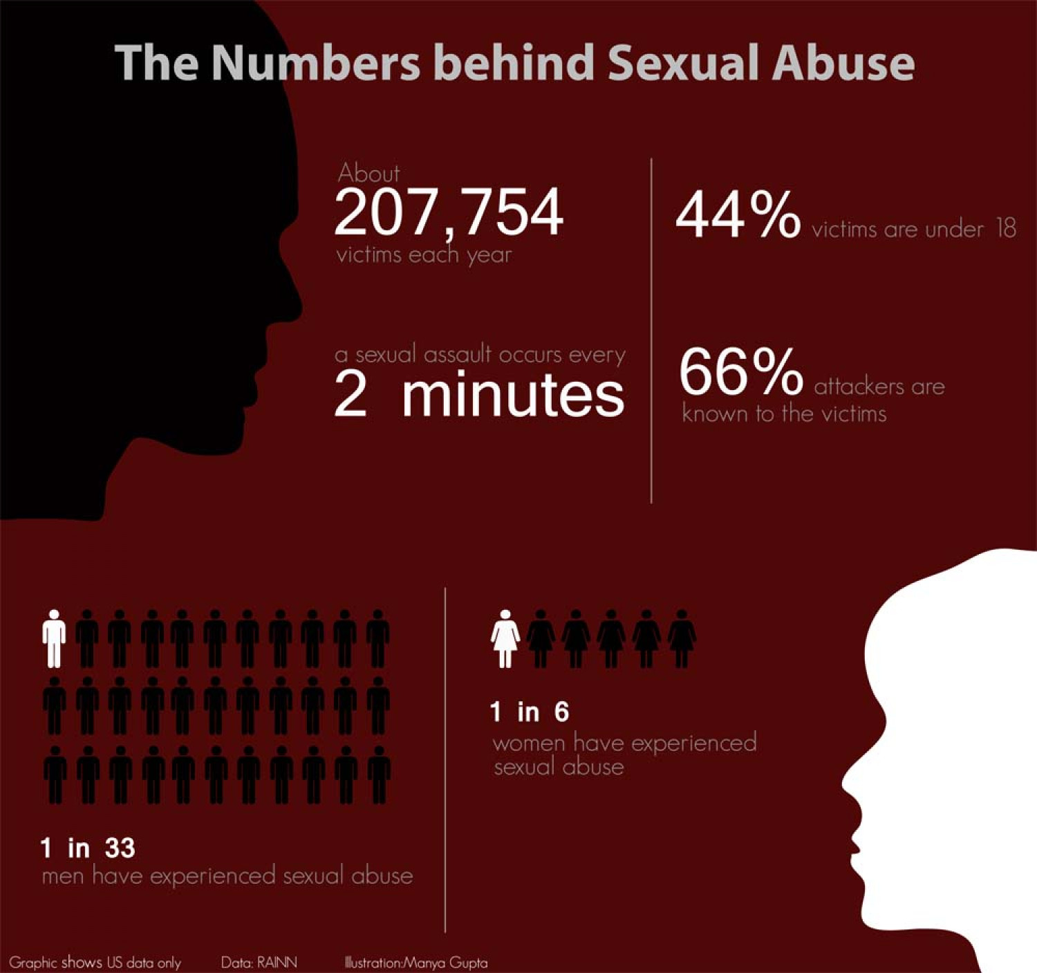 The Numbers Behind Sexual Abuse Infographic